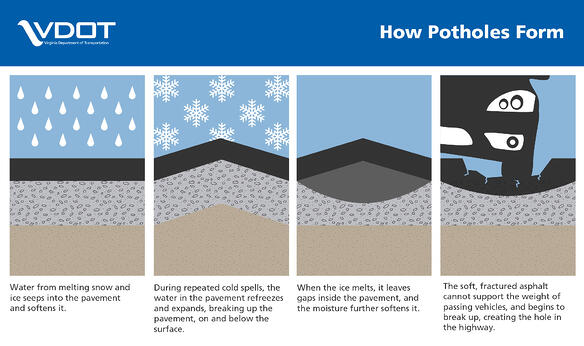 Illustration of the four stages of pothole development