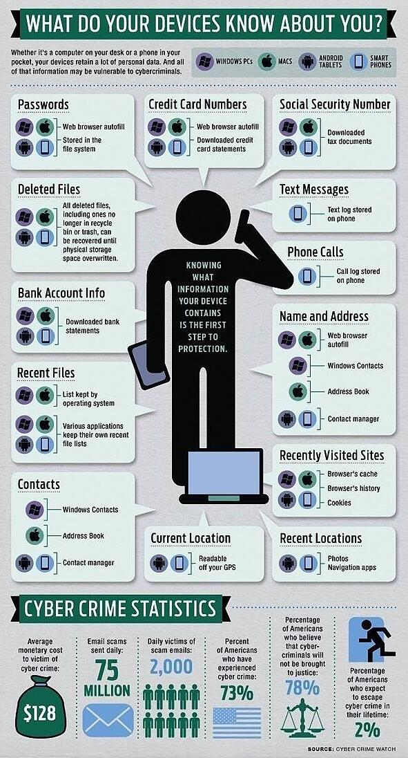 What Do Your Devices Know About You infographic